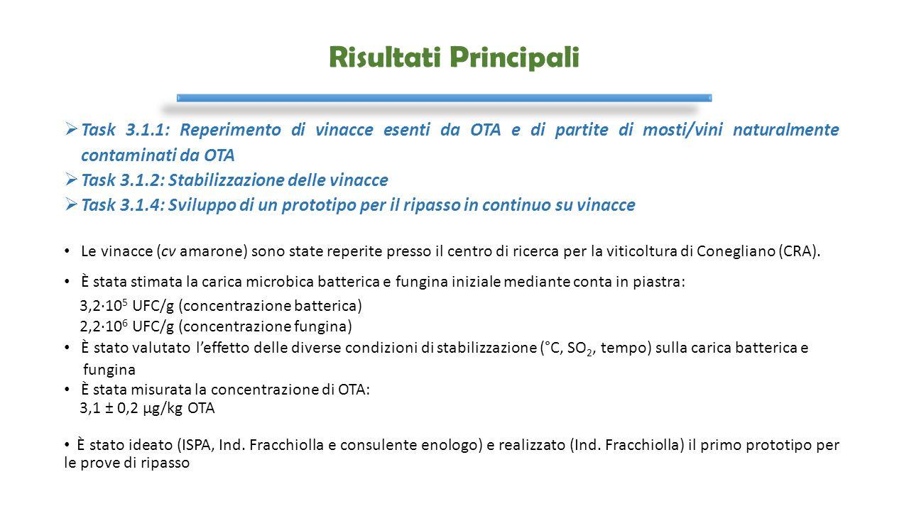 Risultati Principali Task 3.1.1: Reperimento di vinacce esenti da OTA e di partite di mosti/vini naturalmente contaminati da OTA.