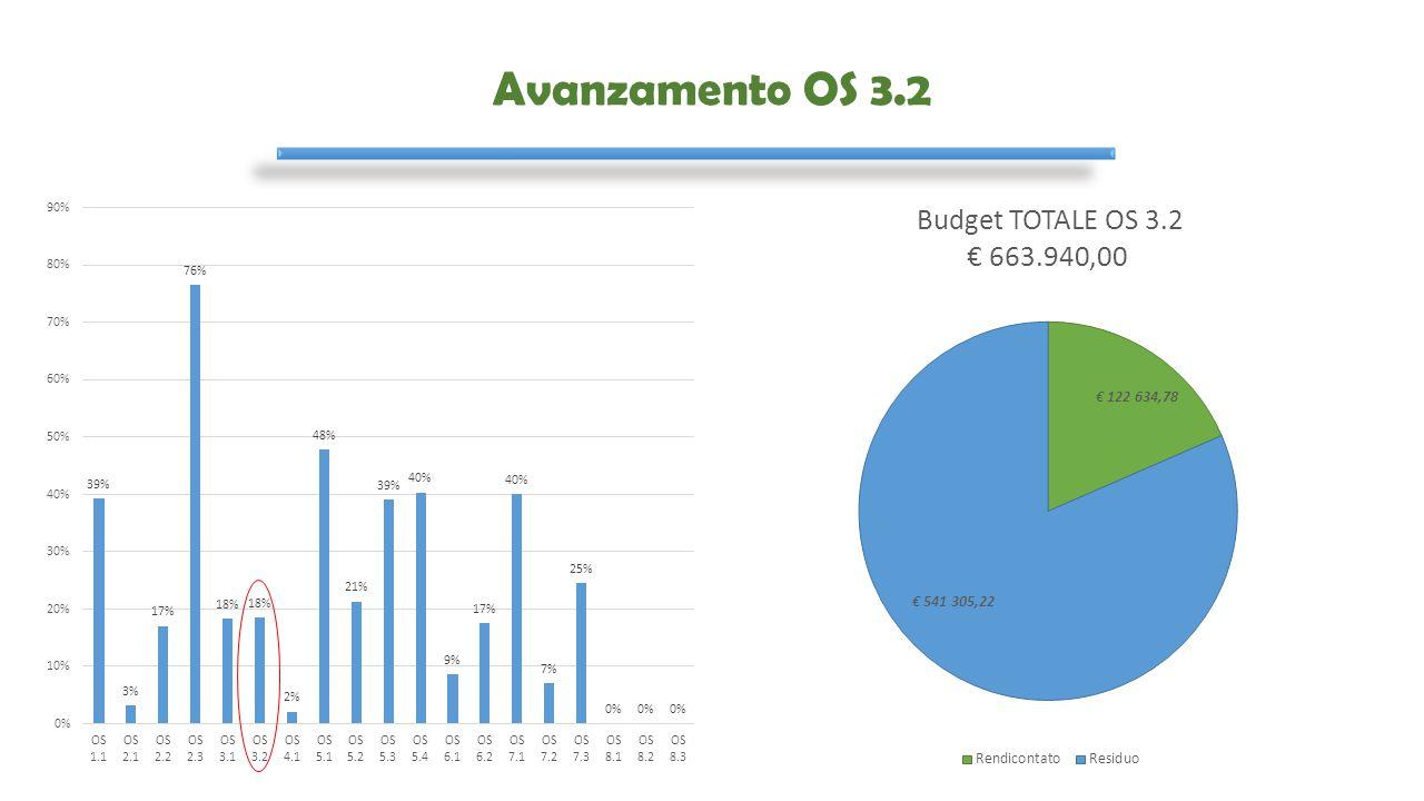 Avanzamento OS 3.2