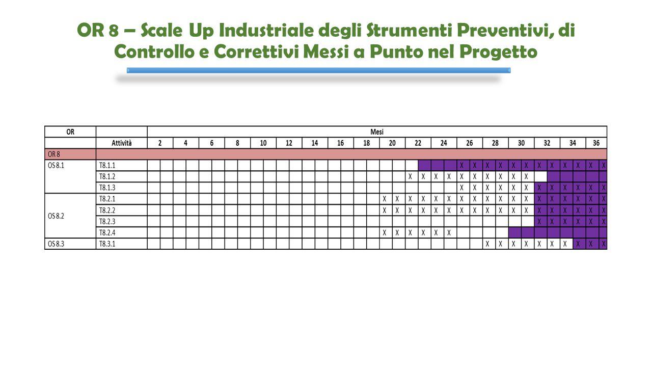 OR 8 – Scale Up Industriale degli Strumenti Preventivi, di Controllo e Correttivi Messi a Punto nel Progetto