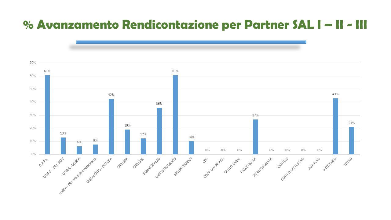 % Avanzamento Rendicontazione per Partner SAL I – II - III