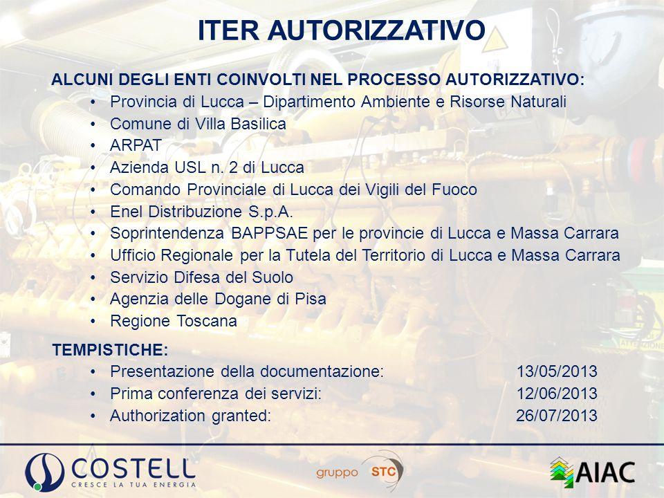 ITER AUTORIZZATIVO ALCUNI DEGLI ENTI COINVOLTI NEL PROCESSO AUTORIZZATIVO: Provincia di Lucca – Dipartimento Ambiente e Risorse Naturali.