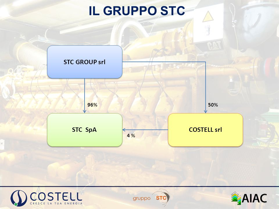 IL GRUPPO STC STC GROUP srl 96% 50% STC SpA COSTELL srl 4 %