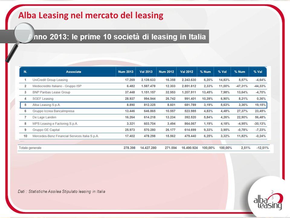Alba Leasing nel mercato del leasing