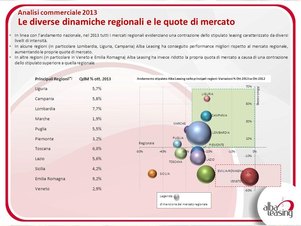 Analisi commerciale 2013 Le diverse dinamiche regionali e le quote di mercato