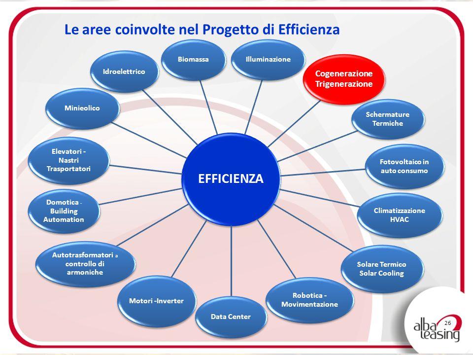 Le aree coinvolte nel Progetto di Efficienza