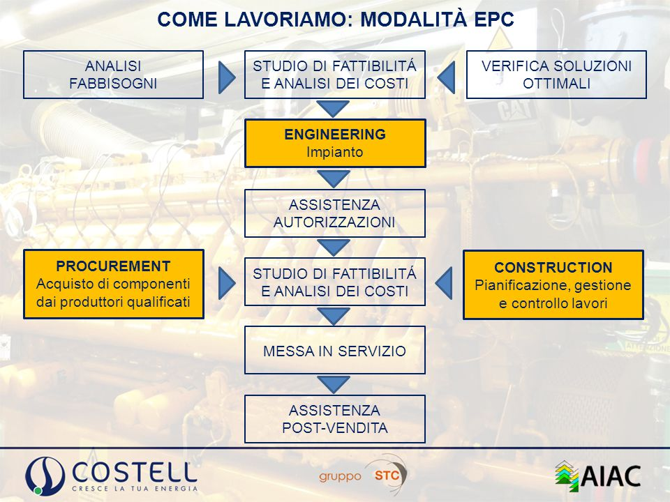 COME LAVORIAMO: MODALITÀ EPC