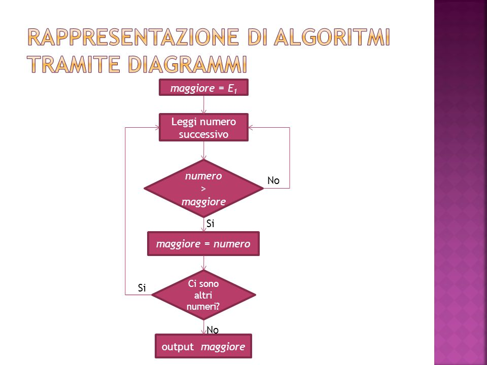 Rappresentazione di algoritmi tramite diagrammi