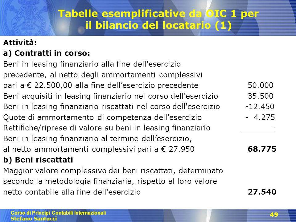 Tabelle esemplificative da OIC 1 per il bilancio del locatario (1)