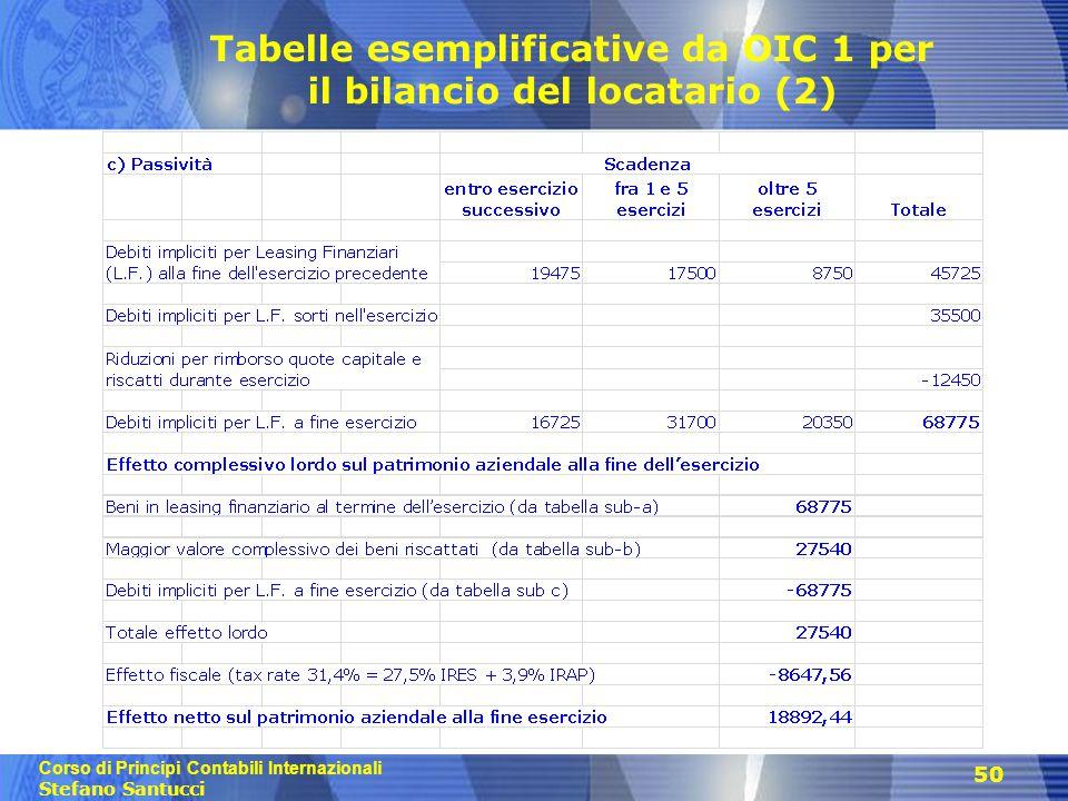 Tabelle esemplificative da OIC 1 per il bilancio del locatario (2)