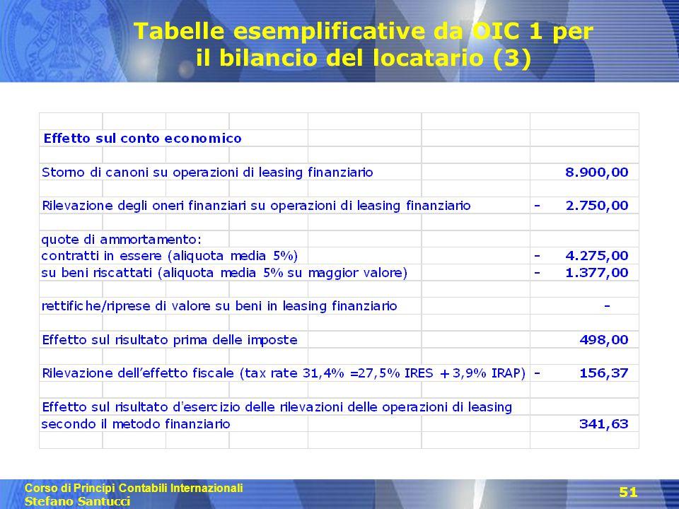 Tabelle esemplificative da OIC 1 per il bilancio del locatario (3)