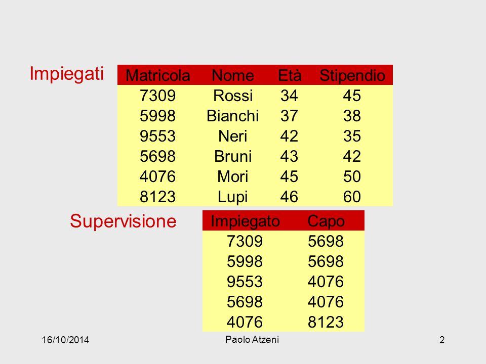 Impiegati Supervisione Nome Età Stipendio Matricola Bianchi 37 38 5998