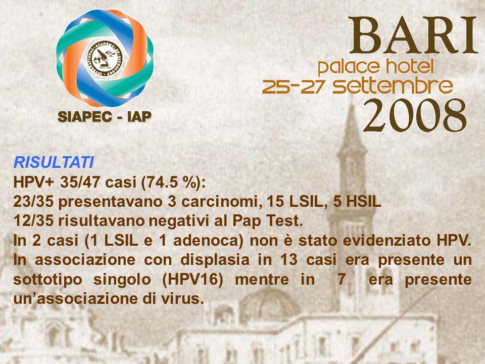 RISULTATI HPV+ 35/47 casi (74.5 %): 23/35 presentavano 3 carcinomi, 15 LSIL, 5 HSIL. 12/35 risultavano negativi al Pap Test.