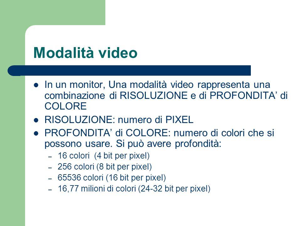 Modalità video In un monitor, Una modalità video rappresenta una combinazione di RISOLUZIONE e di PROFONDITA' di COLORE.