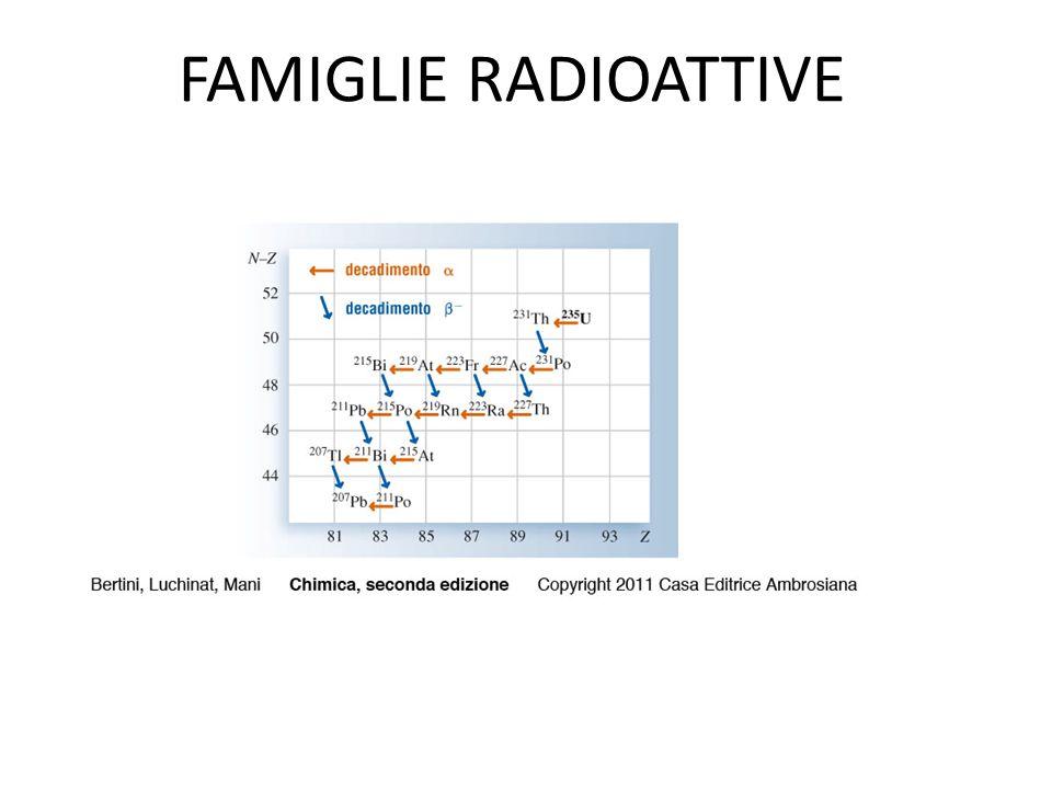 FAMIGLIE RADIOATTIVE