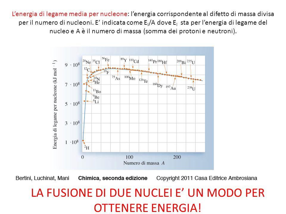 LA FUSIONE DI DUE NUCLEI E' UN MODO PER OTTENERE ENERGIA!