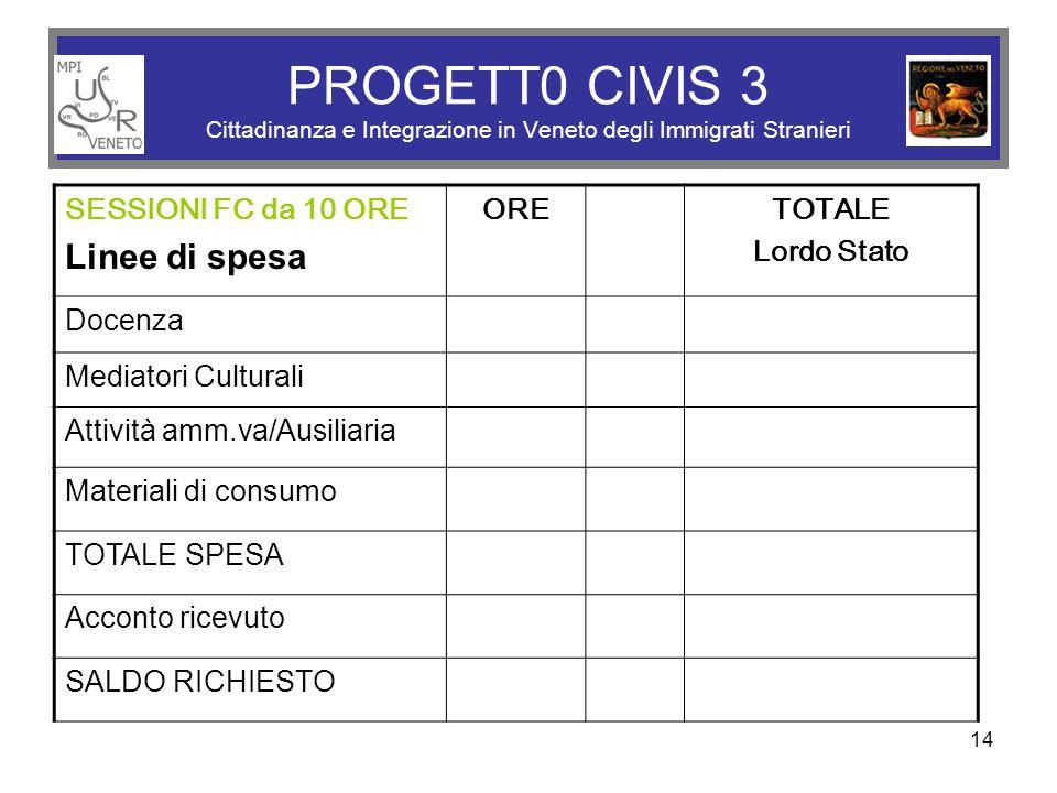 PROGETT0 CIVIS 3 Cittadinanza e Integrazione in Veneto degli Immigrati Stranieri