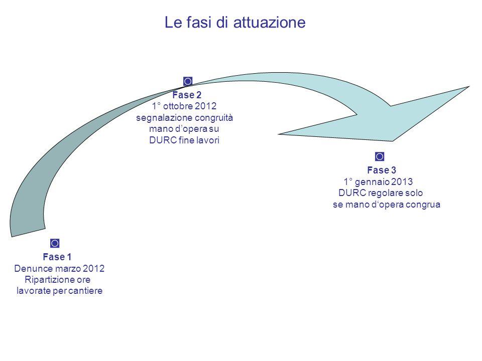 Le fasi di attuazione ◙ Fase 2 1° ottobre 2012 segnalazione congruità
