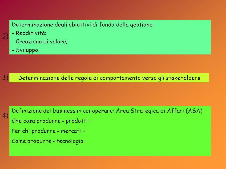 Determinazione delle regole di comportamento verso gli stakeholders