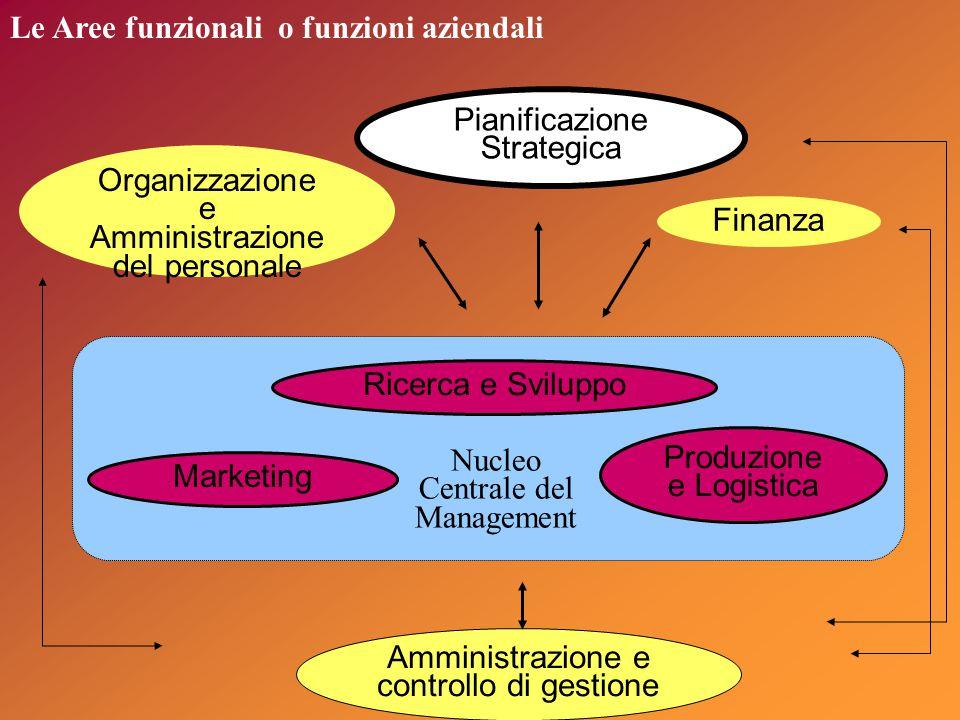 Le Aree funzionali o funzioni aziendali