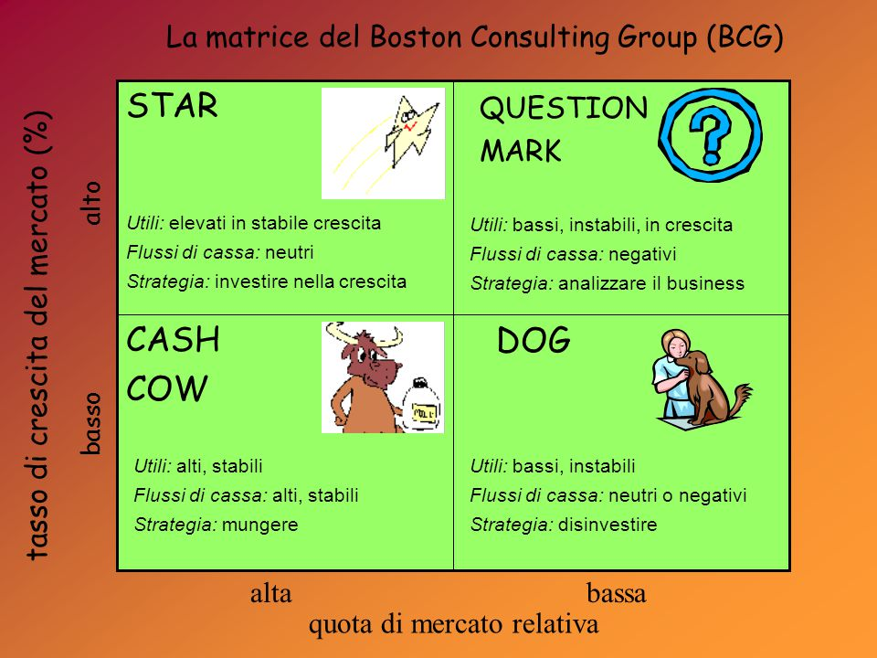 La matrice del Boston Consulting Group (BCG)