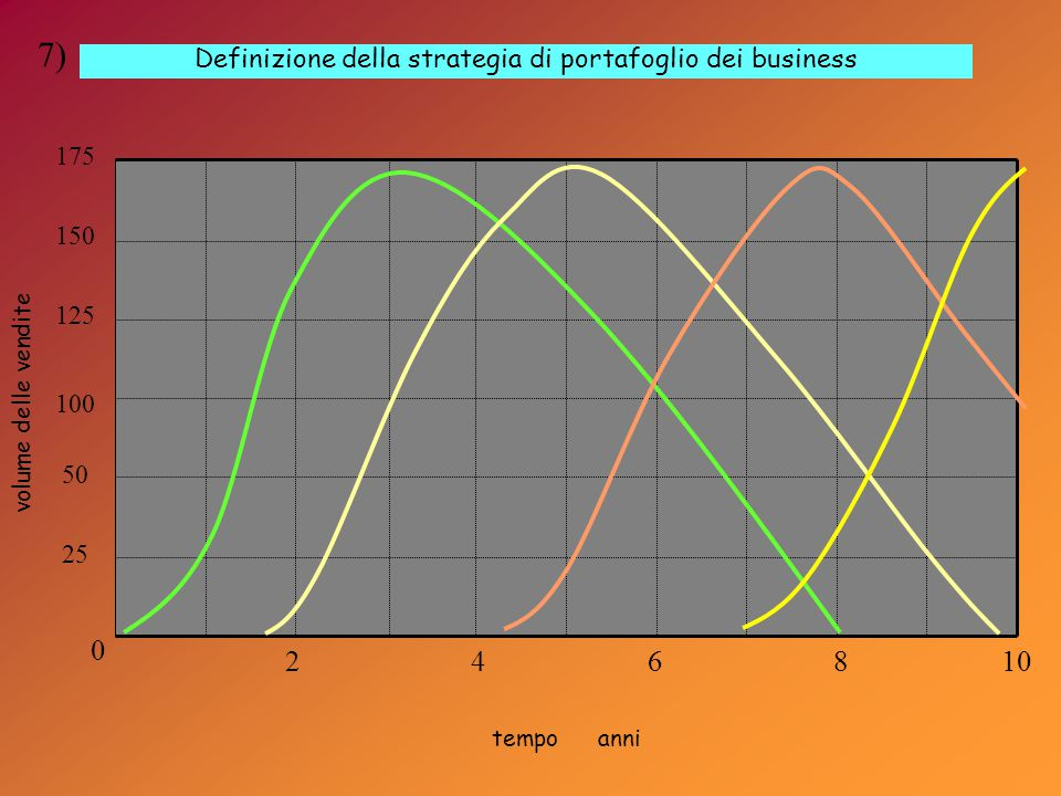 Definizione della strategia di portafoglio dei business