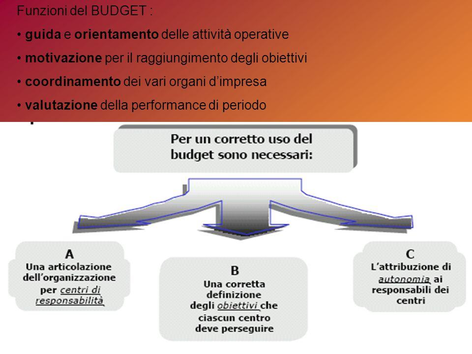 Funzioni del BUDGET : • guida e orientamento delle attività operative. • motivazione per il raggiungimento degli obiettivi.