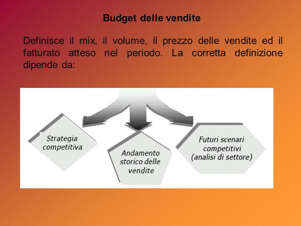 Budget delle vendite Definisce il mix, il volume, il prezzo delle vendite ed il fatturato atteso nel periodo.