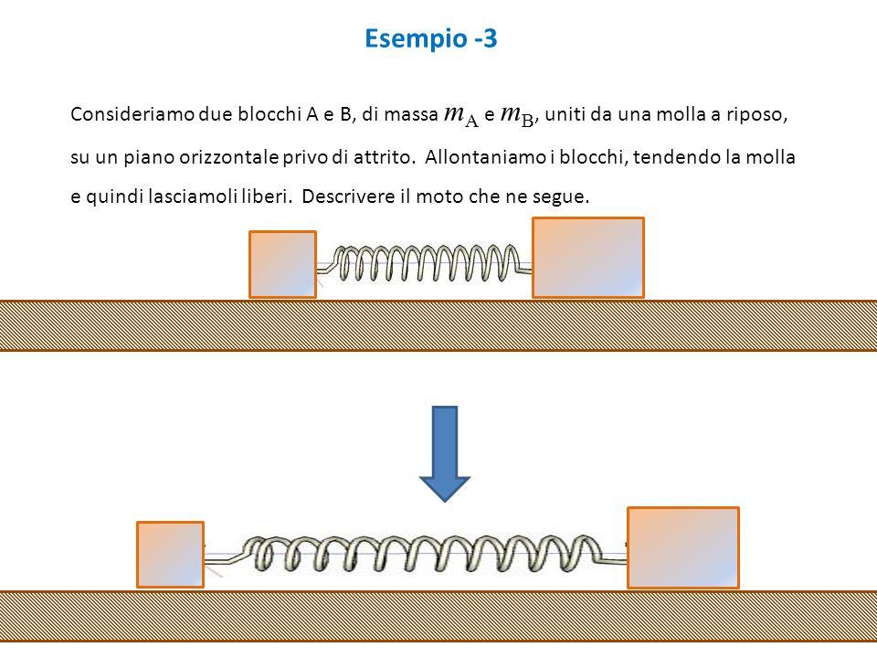 Esempio -3 Consideriamo due blocchi A e B, di massa mA e mB, uniti da una molla a riposo,