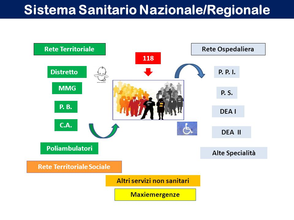 Sistema Sanitario Nazionale/Regionale