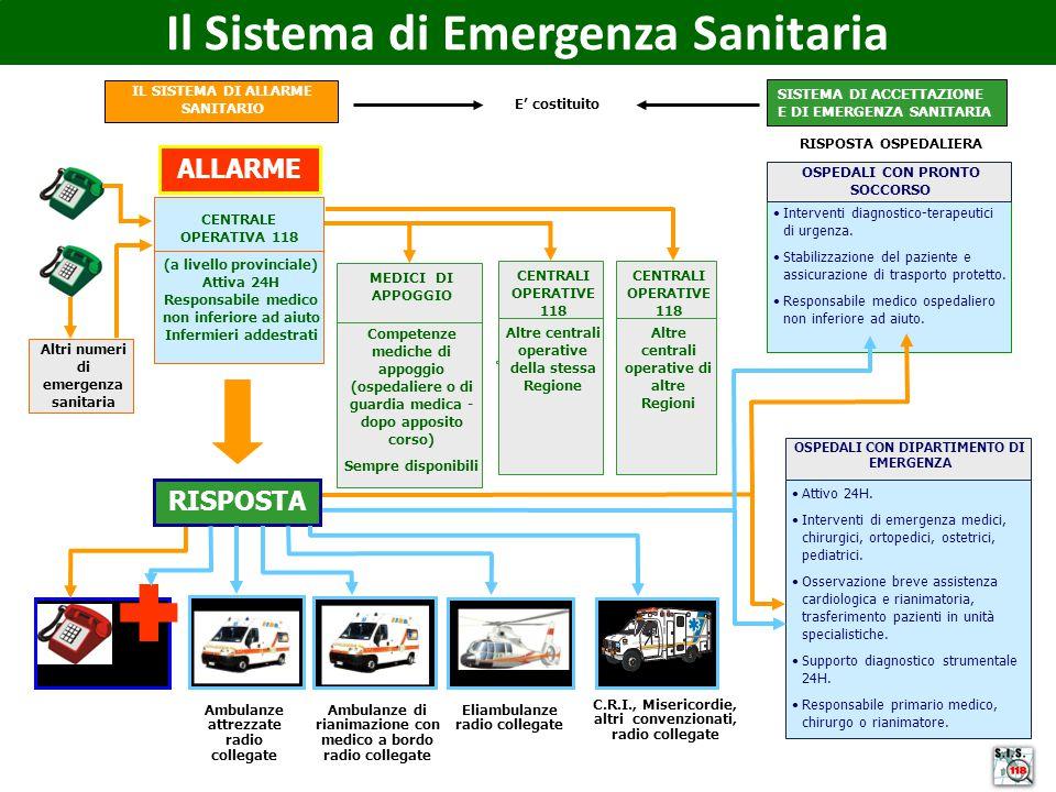  Il Sistema di Emergenza Sanitaria ALLARME RISPOSTA