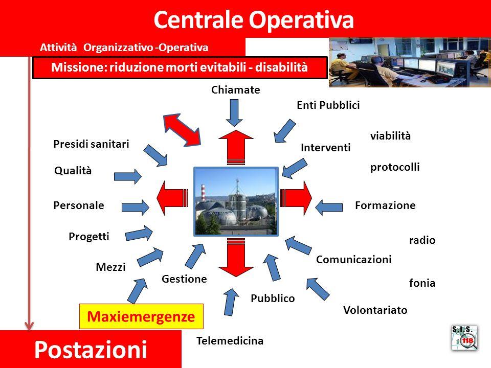 Centrale Operativa Postazioni