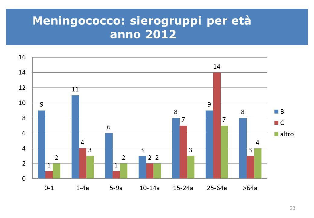 Meningococco: sierogruppi per età anno 2013