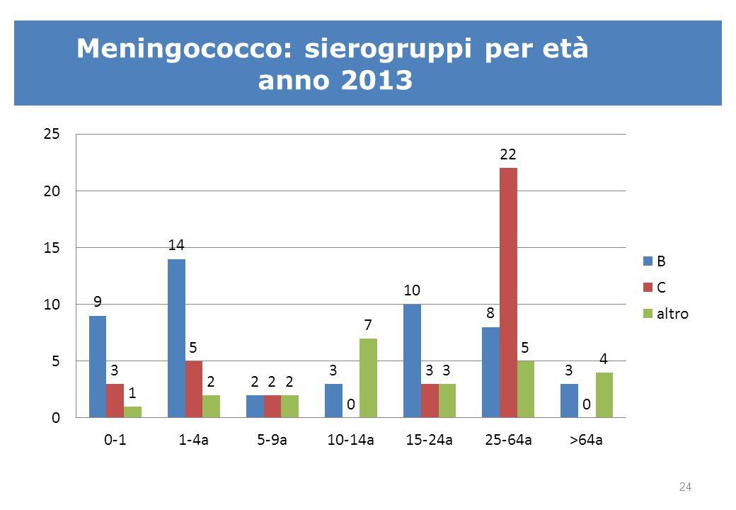 Distribuzione dei diversi sierogruppi che causano la malattia meningococcica 2012 (rapp.anno 2013)