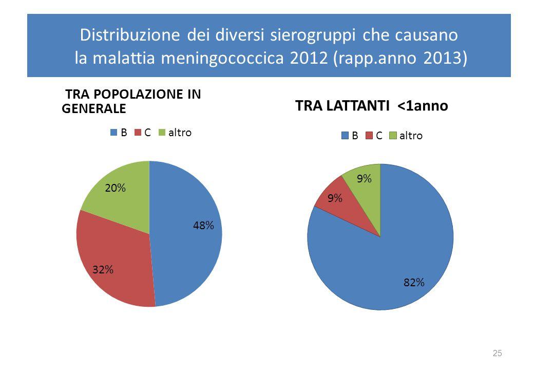 Quadro clinico 2012 2013 <1a 1-4a 5-9a 10-14a 15-24a 25-64a >64°