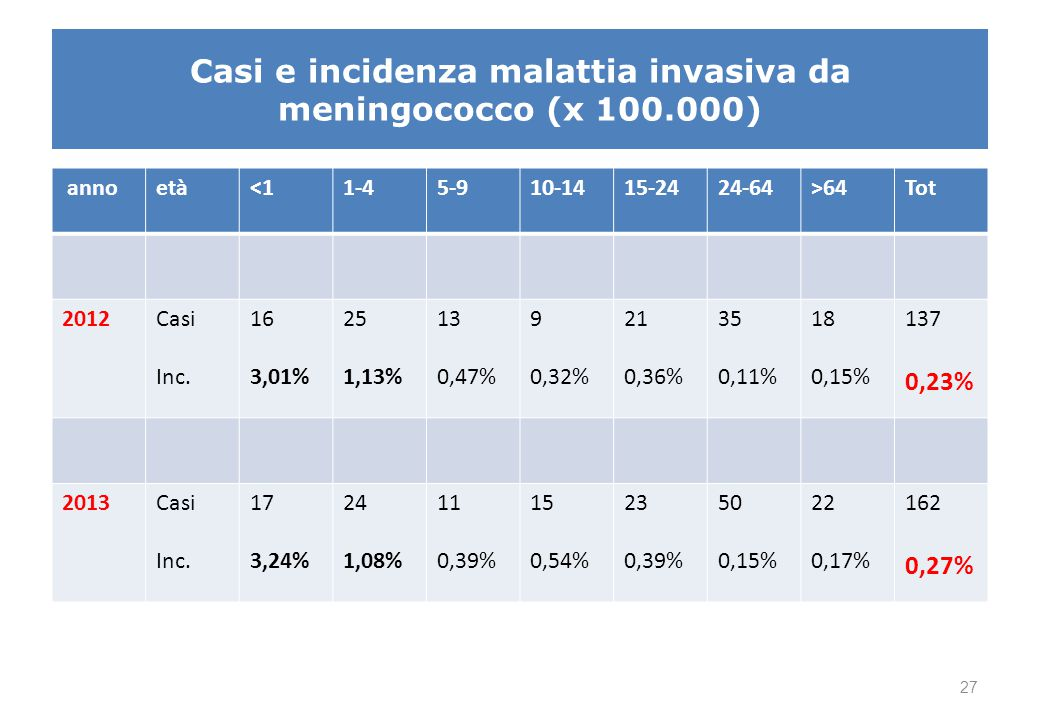 Dati 2012-2013