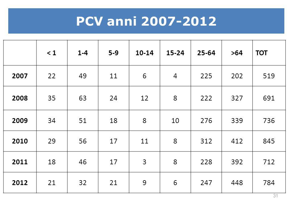 H.Influenzae 2007-2012 <1 1-4 5-9 10-14 15-24 25-64 >64 TOT 2007