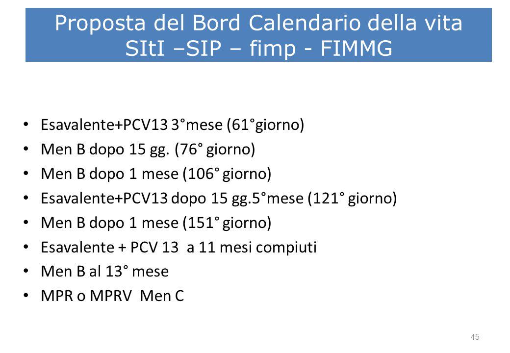 Proposta calendario 3° mese 4° mese 5°mese 6°mese 11°mese 13°mese