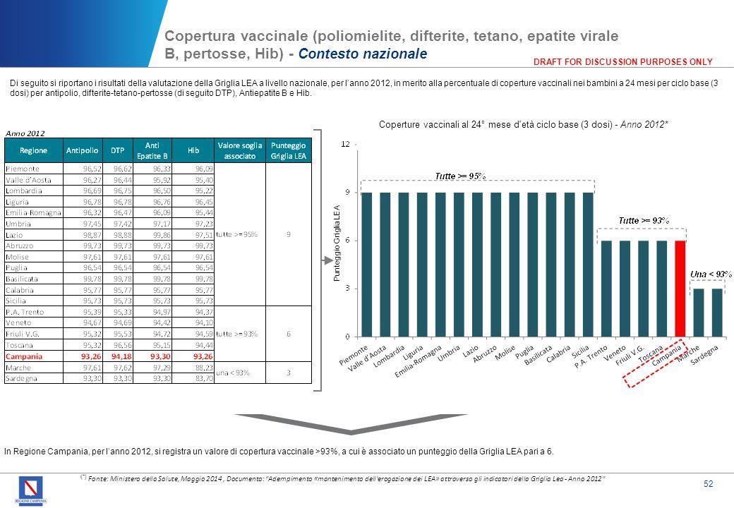 Copertura vaccinale (poliomielite, difterite, tetano, epatite virale B, pertosse, Hib) - Contesto regionale