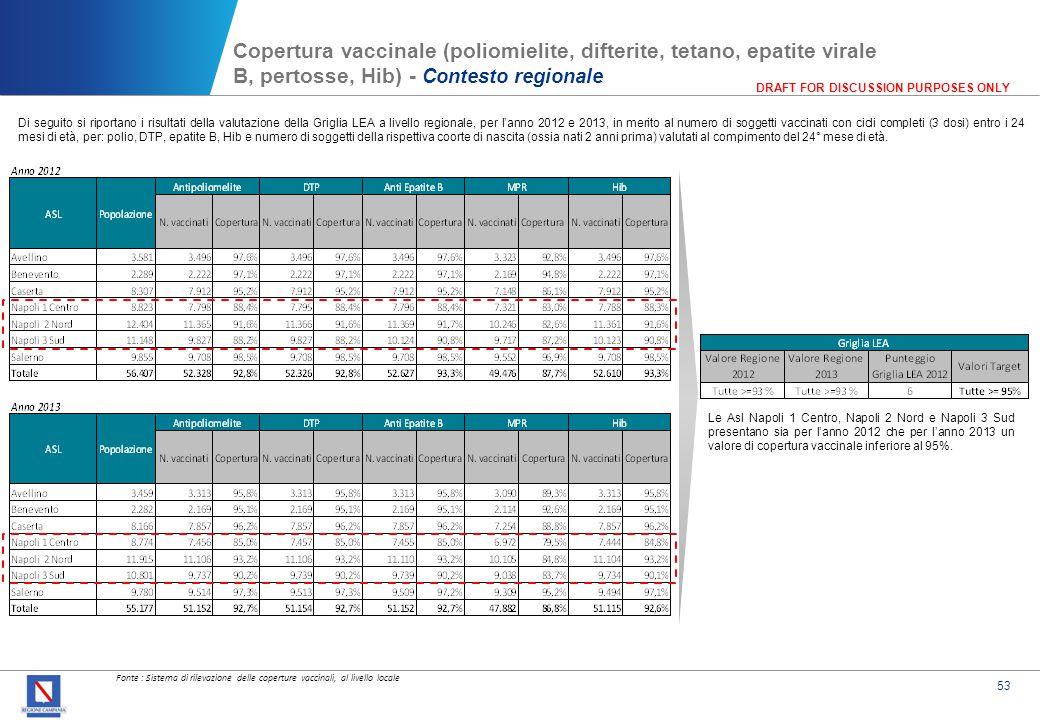 Copertura vaccinale (MPR) - Anno 2012*