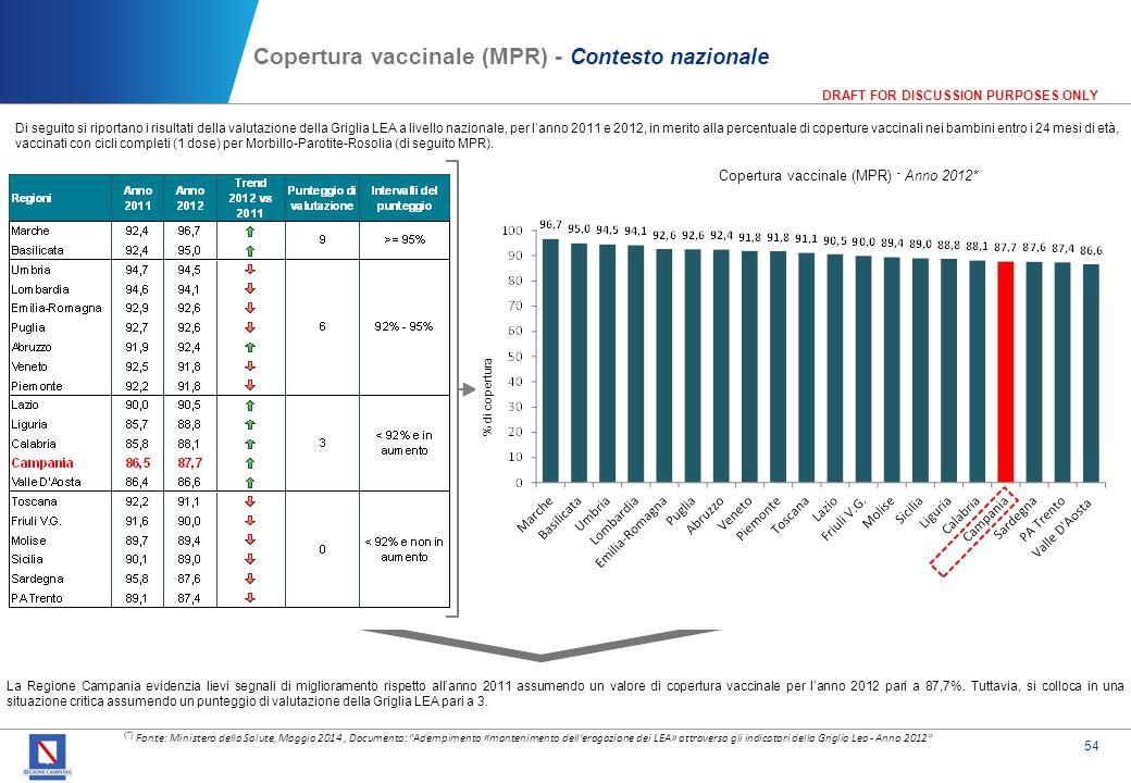 Copertura vaccinale (MPR) - Contesto regionale