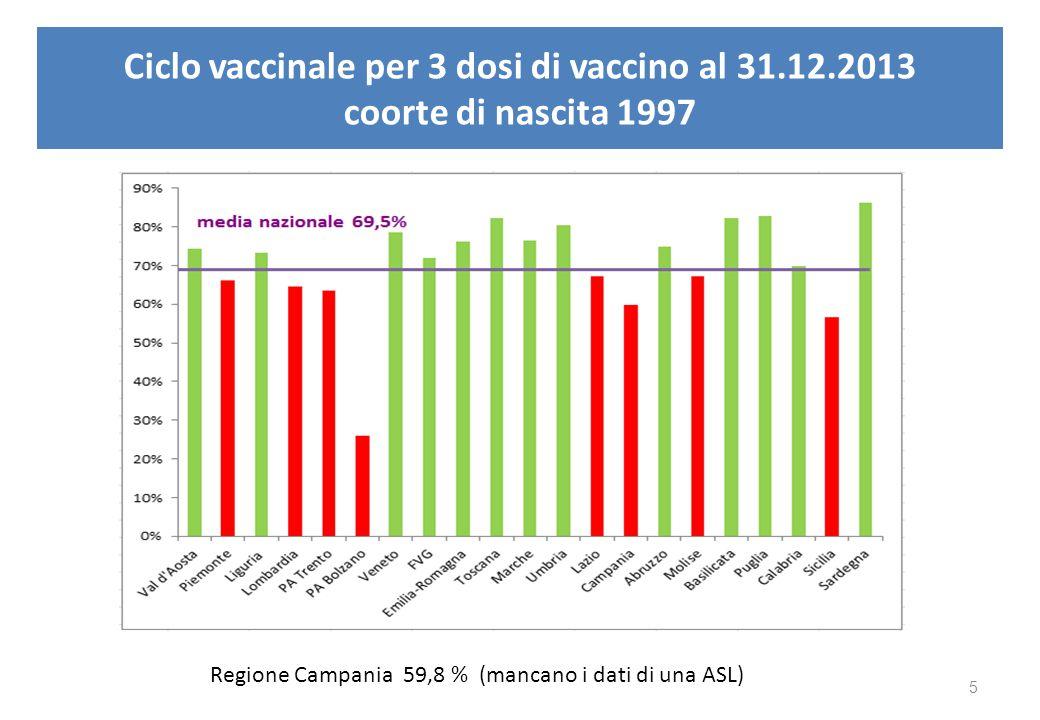 Ciclo vaccinale per 3 dosi di vaccino al 31. 12
