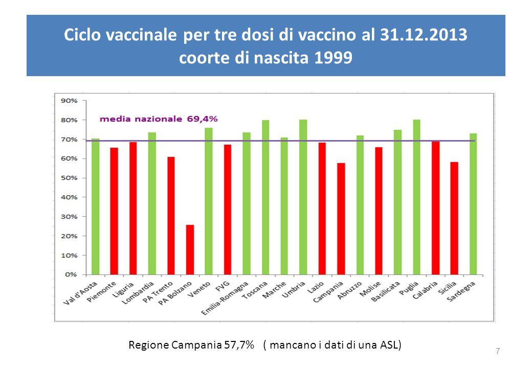 Ciclo vaccinale per tre dosi di vaccino al 31