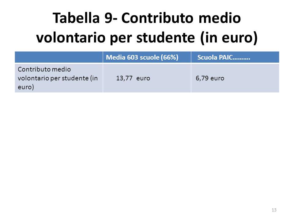 Tabella 9- Contributo medio volontario per studente (in euro)