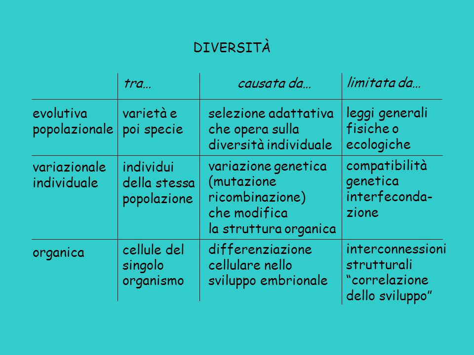 DIVERSITÀ tra… varietà e poi specie. individui della stessa popolazione. cellule del. singolo. organismo.