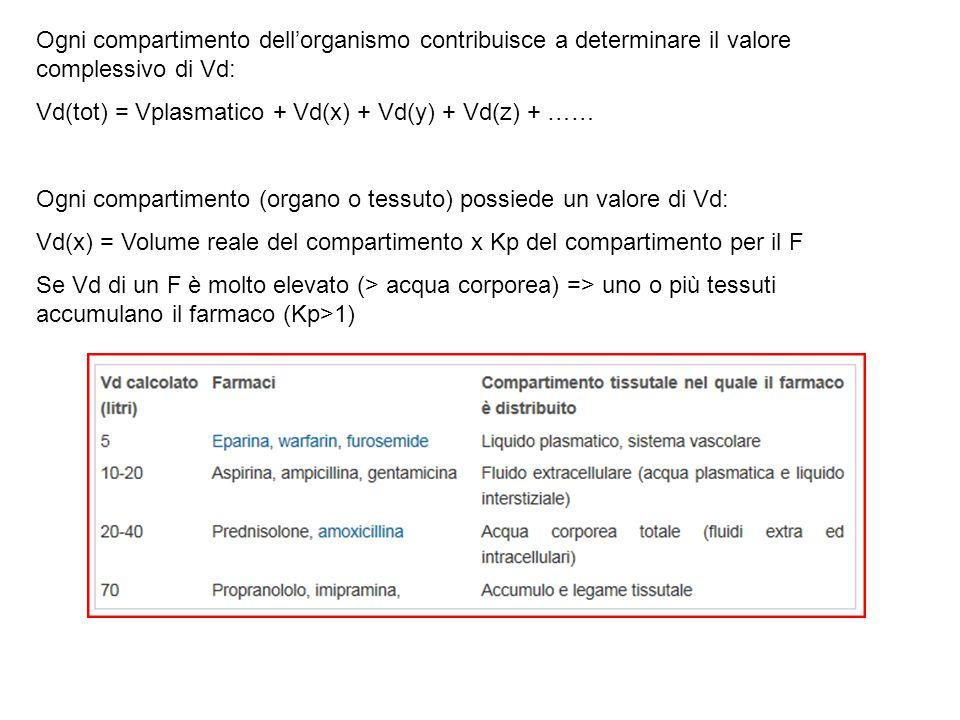 Ogni compartimento dell'organismo contribuisce a determinare il valore complessivo di Vd: