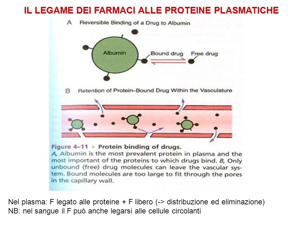 IL LEGAME DEI FARMACI ALLE PROTEINE PLASMATICHE