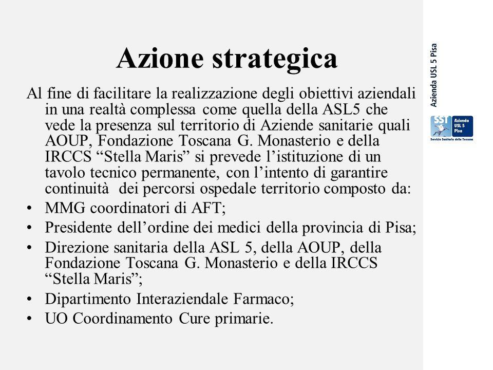 Azione strategica