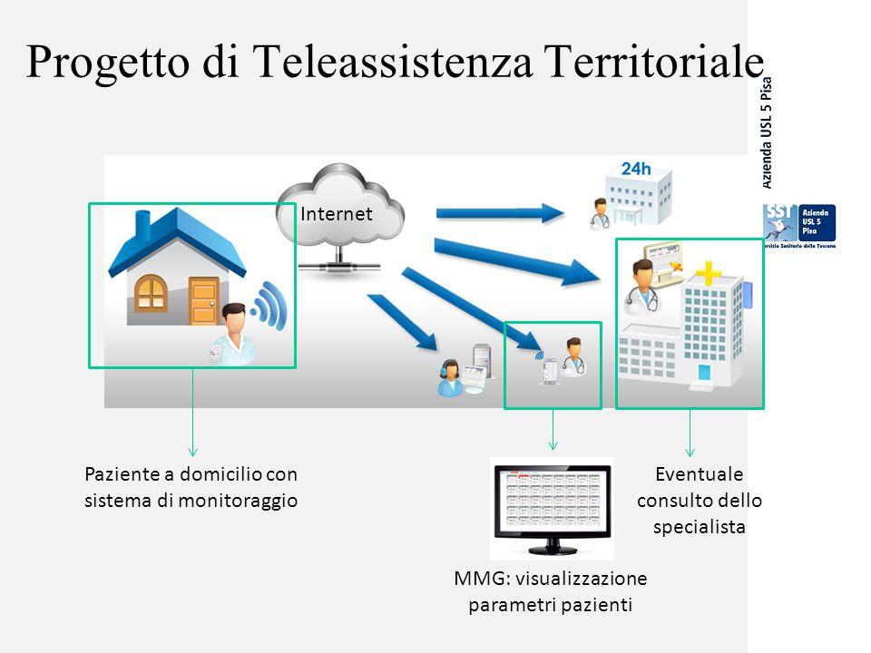 Progetto di Teleassistenza Territoriale