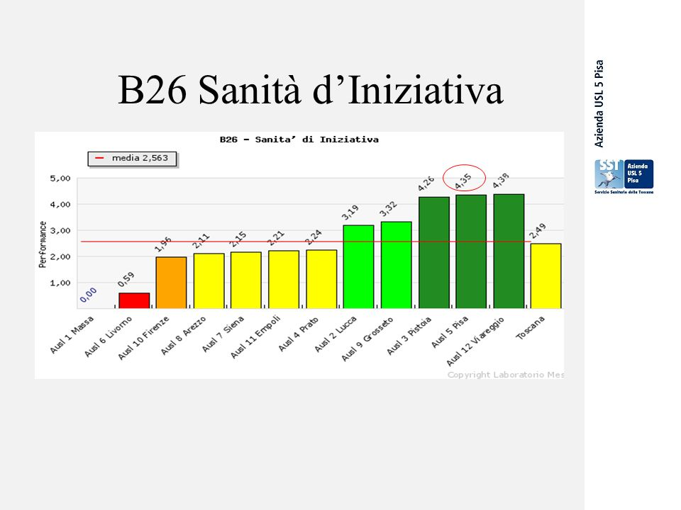 B26 Sanità d'Iniziativa