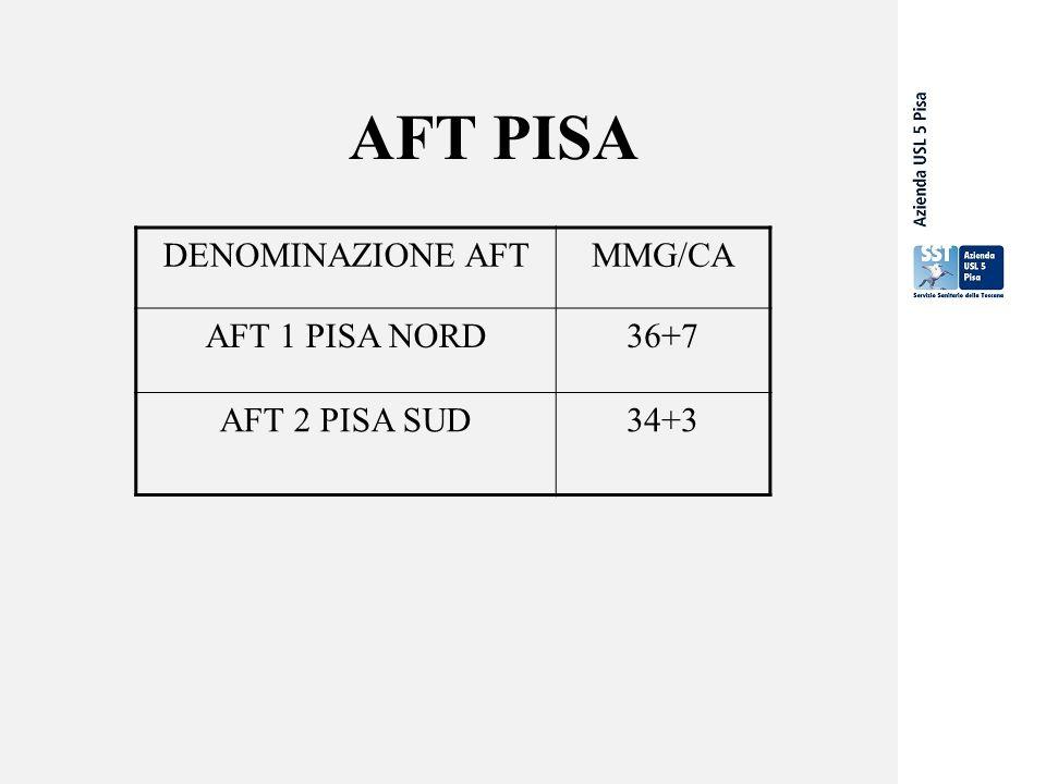 AFT PISA DENOMINAZIONE AFT MMG/CA AFT 1 PISA NORD 36+7 AFT 2 PISA SUD